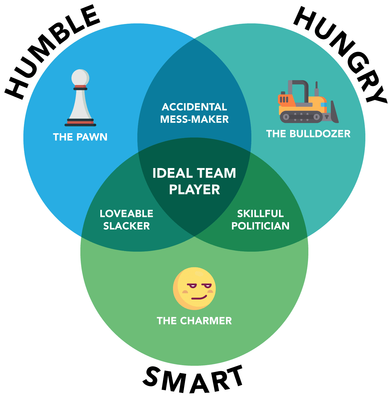 Humble-hungry-smart