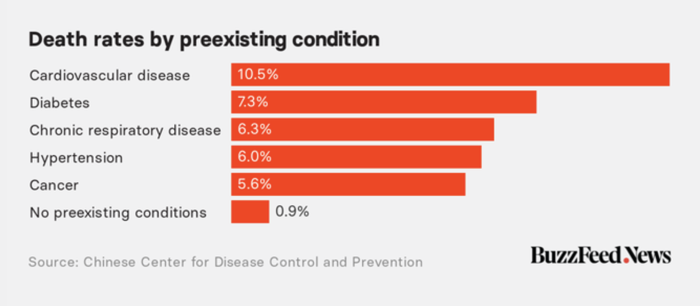 Death rates pre-existing condition