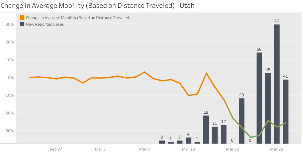 Utah Change in Mobility