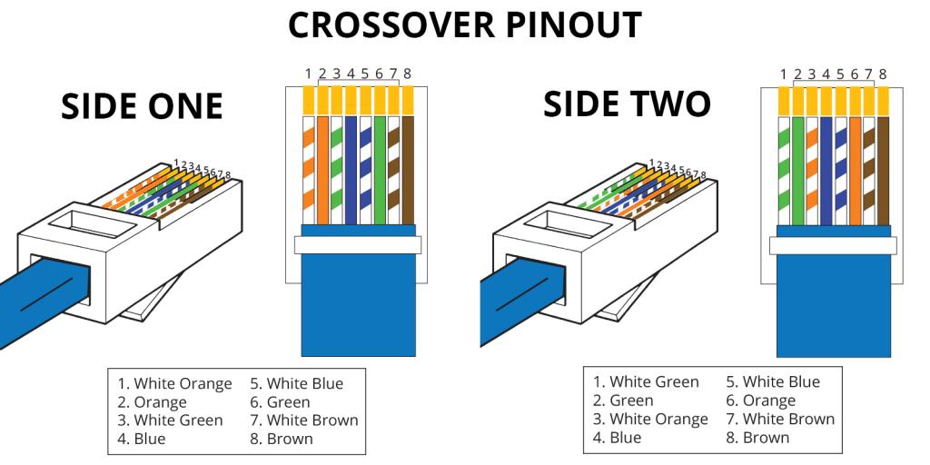 Ethernet Rj45 Pinout Guides